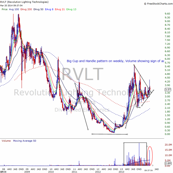 rvlt weekly